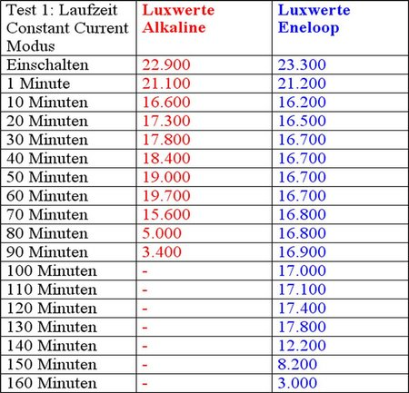 Led Lenser M14 011