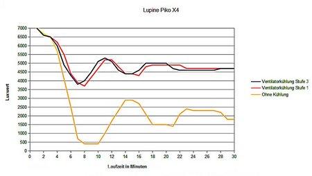 Lupine Piko X4 017