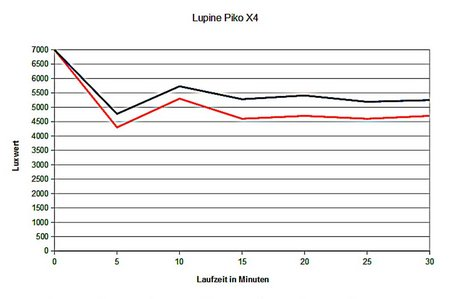 Lupine Piko X4 018