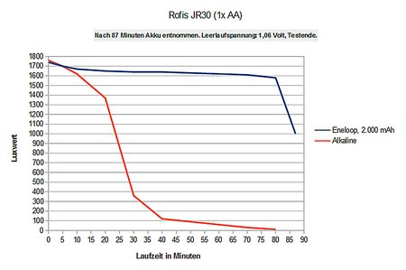Rofis JR30 Diagramm