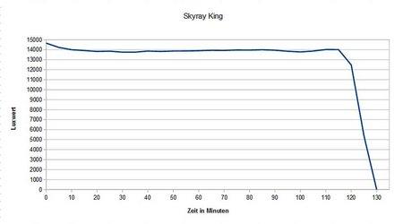 Skyray King 013