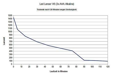 Led-Lenser-V6