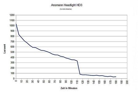 Stirnlampen-Vergleich 2013 002