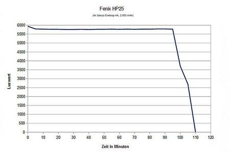 Stirnlampen-Vergleich 2013 005