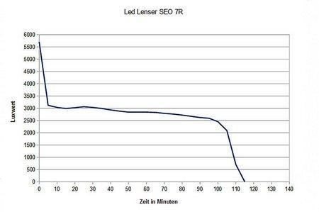 Stirnlampen-Vergleich 2013 008
