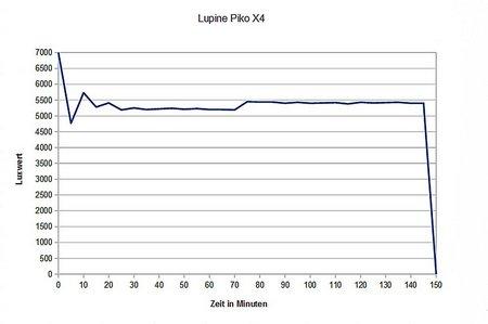 Stirnlampen-Vergleich 2013 011
