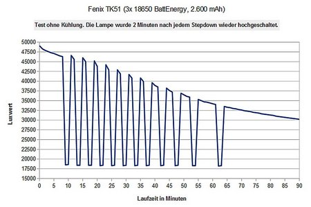 Fenix TK51 013