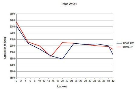 Xtar WK41 014