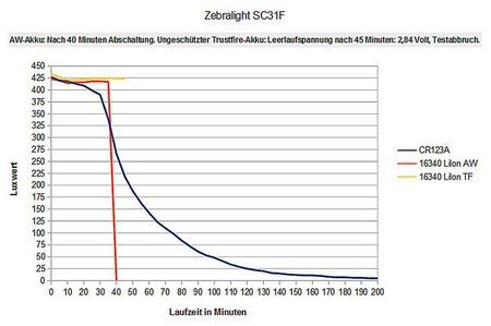 Zebralight SC31F 010