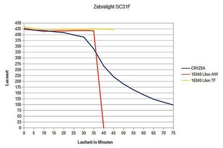 Zebralight SC31F 011