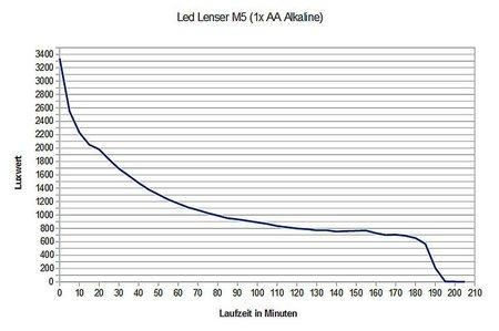 Led Lenser M5 014