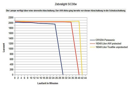 Zebralight SC30w 011