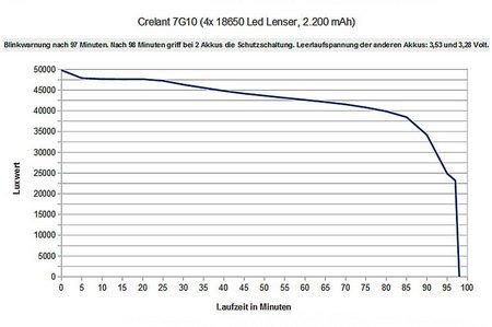 Crelant 7G10 017