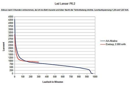 Led Lenser P6 2 014