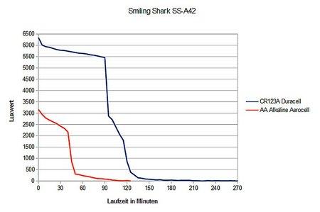 Smiling Shark SS-A42 009
