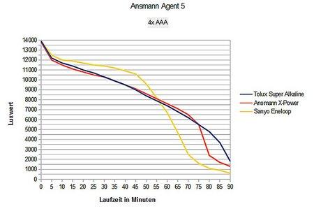 Ansmann Agent 5 014