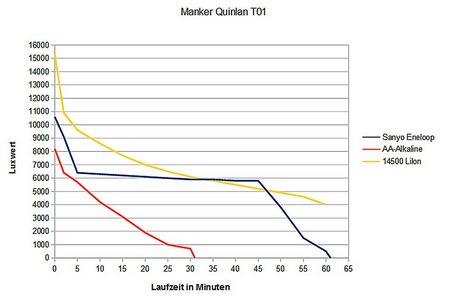 Manker Quinlan T01 015