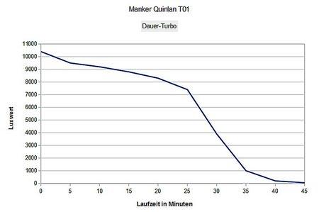 Manker Quinlan T01 016