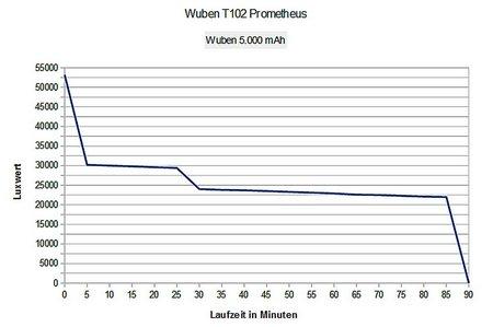 Wuben T102 Prometheus 013