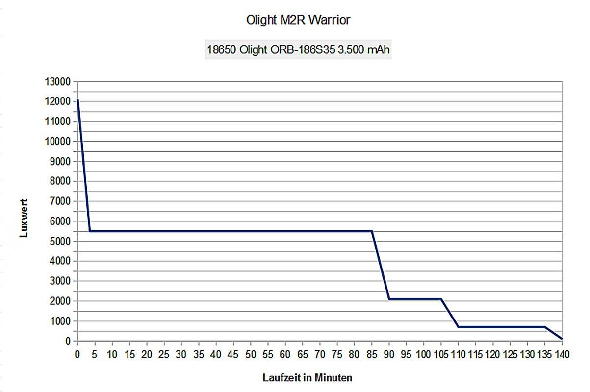 Olight M2R Warrior | Taschenlampen-Tests.de